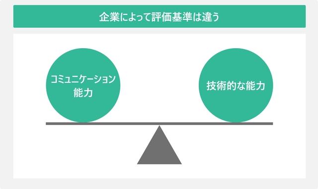 企業によって評価基準は違うを表した図