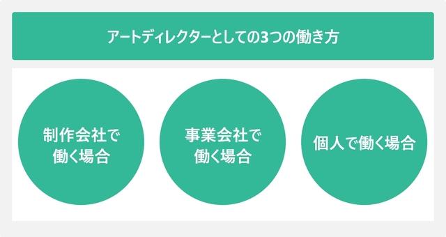 アートディレクターとしての3つの働き方を表した図