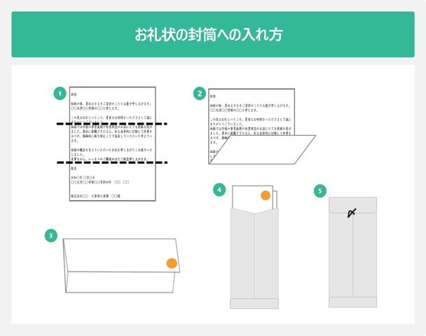 お礼状の封筒への入れ方を順に説明した図