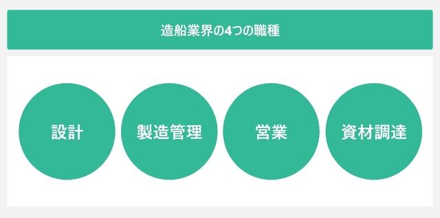 造船業界の4つの職種を表した図