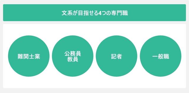 文系が目指せる4つの専門職を表した図