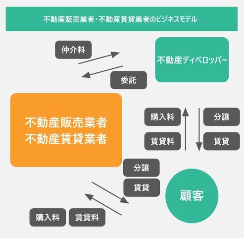 不動産販売業者・不動産賃貸業者のビジネスモデルを表した図