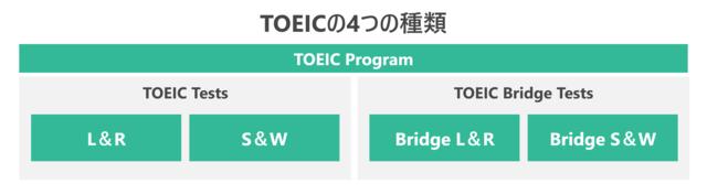 TOEICの4つの種類を表した図