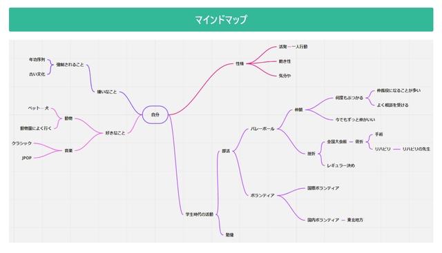 マインドマップを表した図