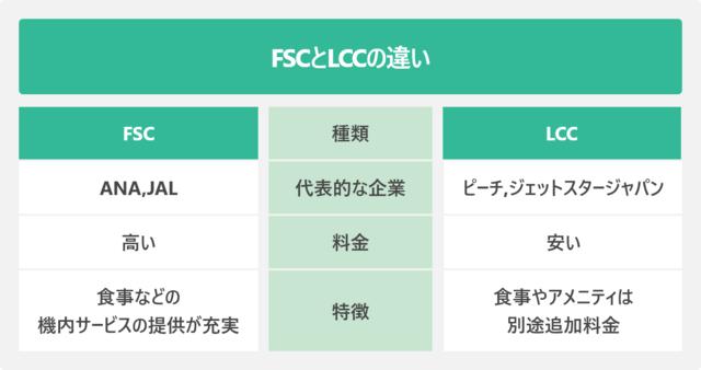 FSCとLCCの違い