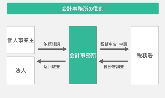 会計事務所の役割を表した図