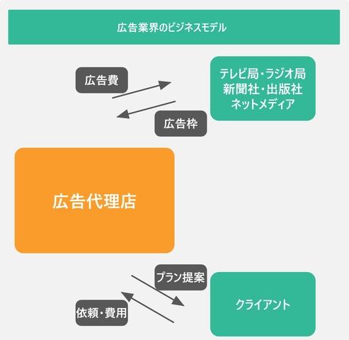 広告業界のビジネスモデルを表した図