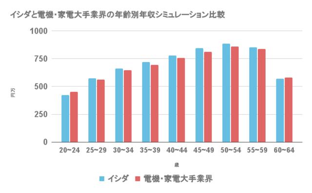 イシダと電機・家電大手業界の年齢別年収シミュレーションを比較したグラフ