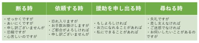 クッション言葉の例をまとめた表