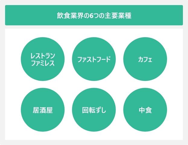 飲食業界の6つの主要業種を表した図