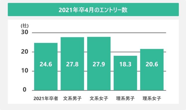 2021年卒4月のエントリー数を表した図