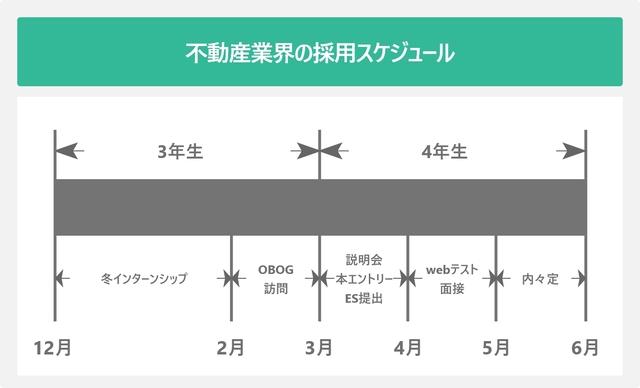 不動産業界の採用スケジュールを表した図