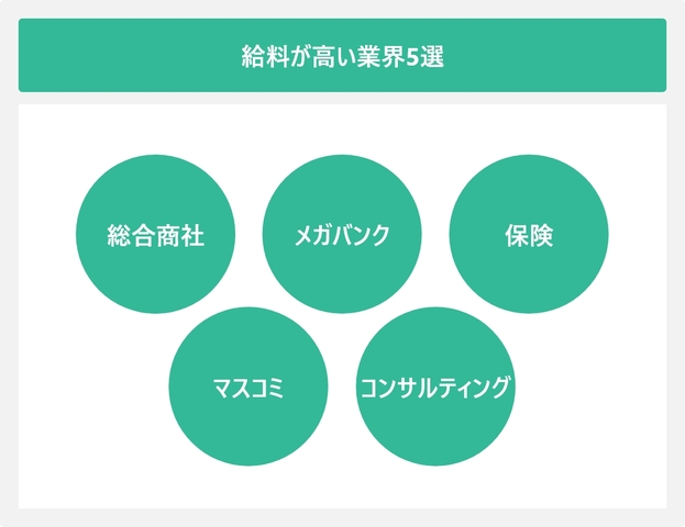 給料が高い業界5選を表した図