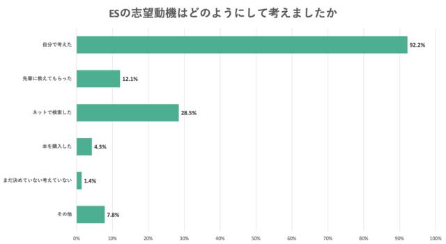 ESの志望動機はどのようにして考えたかのアンケート結果のグラフ