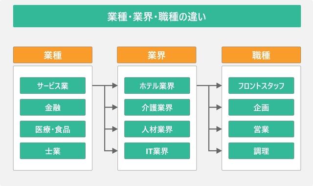 業種・業界・職種の違いを表した図