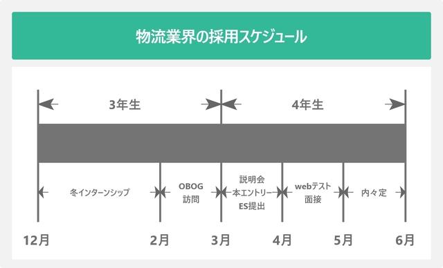 物流業界の採用スケジュールを表した図