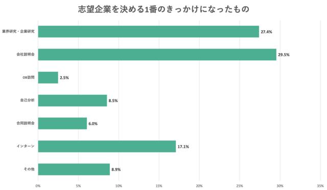 志望企業を決める1番のきっけになったものについてのアンケート結果のグラフ
