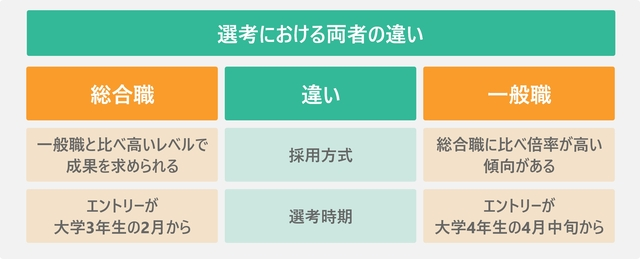選考における両者の違いを表した図