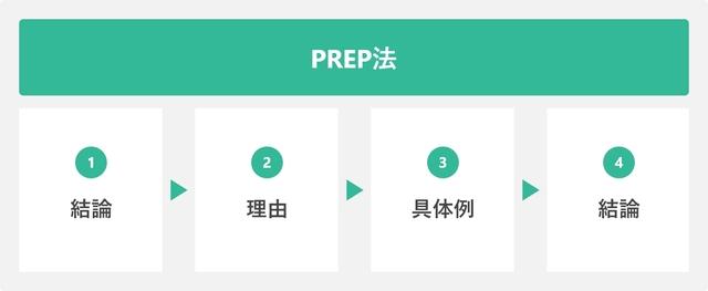 PREP法を表した図