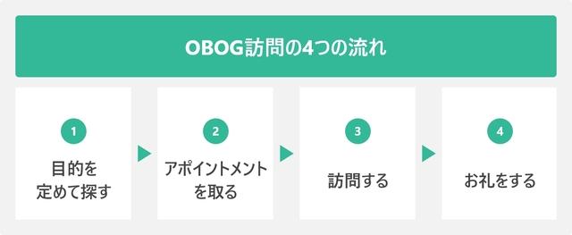OBOG訪問の4つの流れ