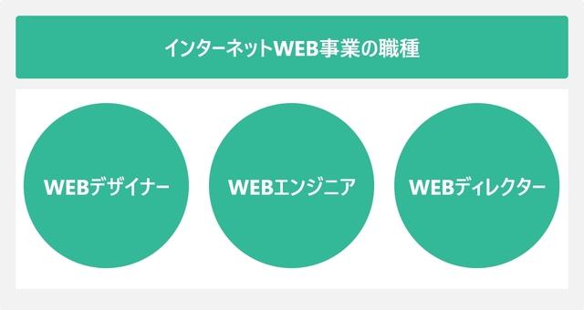 インターネットWEB事業の職種を表した図