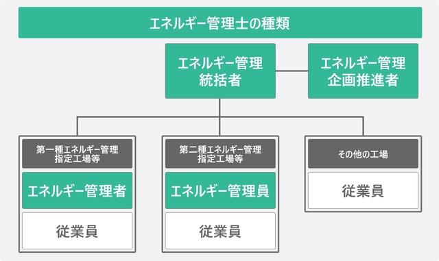 エネルギー管理士の種類を表した図