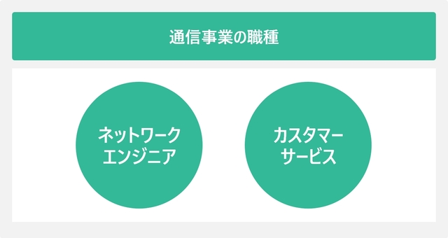 通信事業の職種を表した図