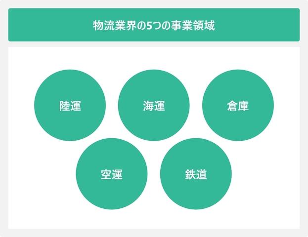 物流業界の5つの事業領域を表した図