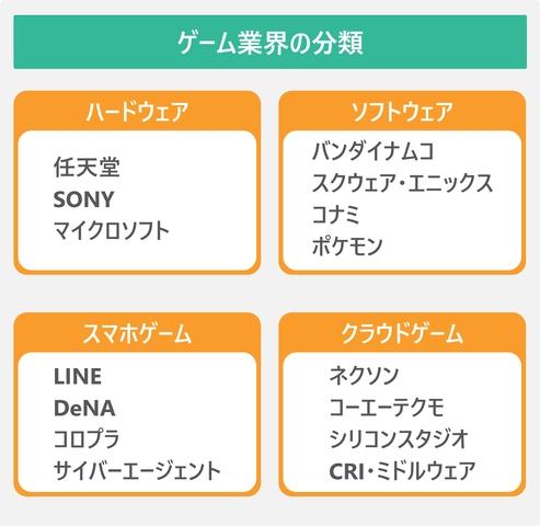 ゲーム業界の分類