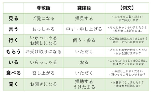 尊敬語と謙譲語の例をまとめた表