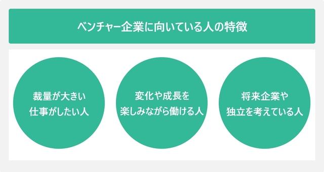 ベンチャー企業に向いている人の特徴を表した図