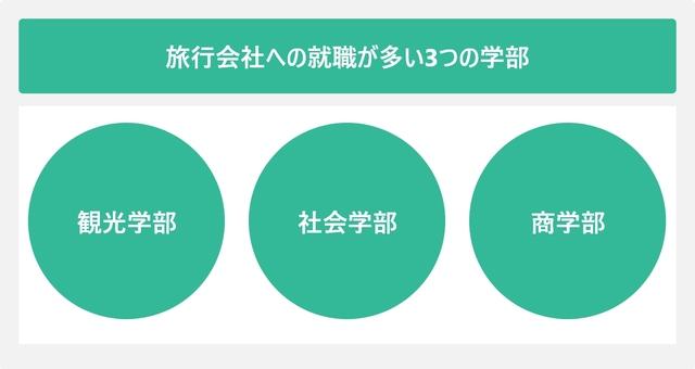 旅行会社への就職が多い3つの学部を表した図