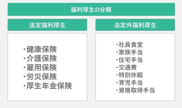 福利厚生の分類を表した図