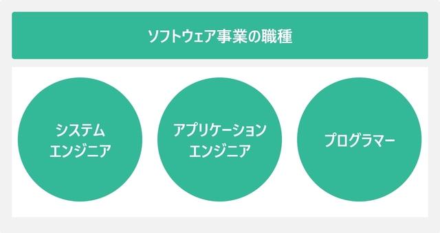ソフトウェア事業の職種を表した図