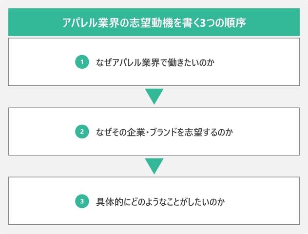 アパレル業界の志望動機を書く3つの順序を表した図