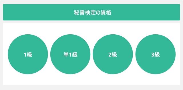 秘書検定の資格を表した図