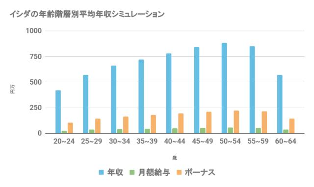 イシダの年齢階層別平均年収シミュレーションを表したグラフ