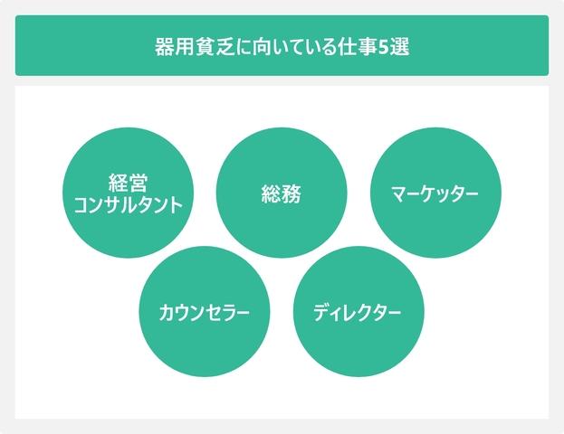 器用貧乏に向いている仕事5選を表した図