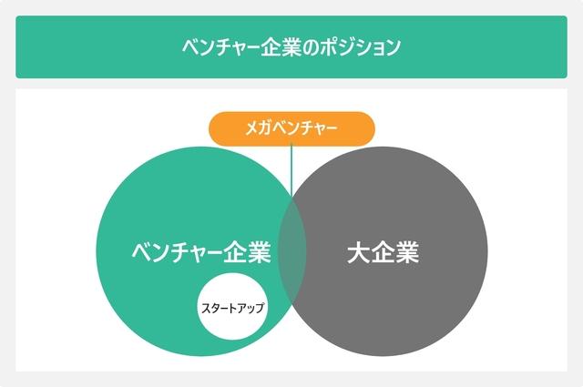 ベンチャー企業を表した図